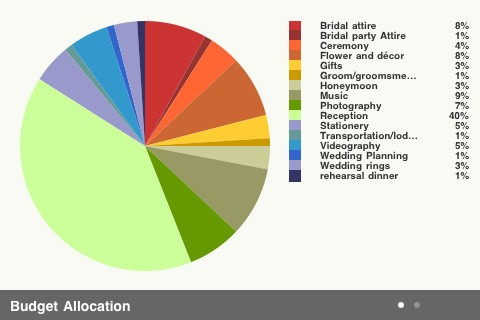 wedding budget chart koni polycode co